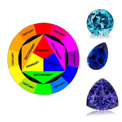GT102 Factors Affecting the Value of Coloured Gems