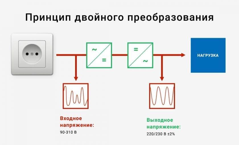 Как рассчитать примерную мощность электроприборов? картинка