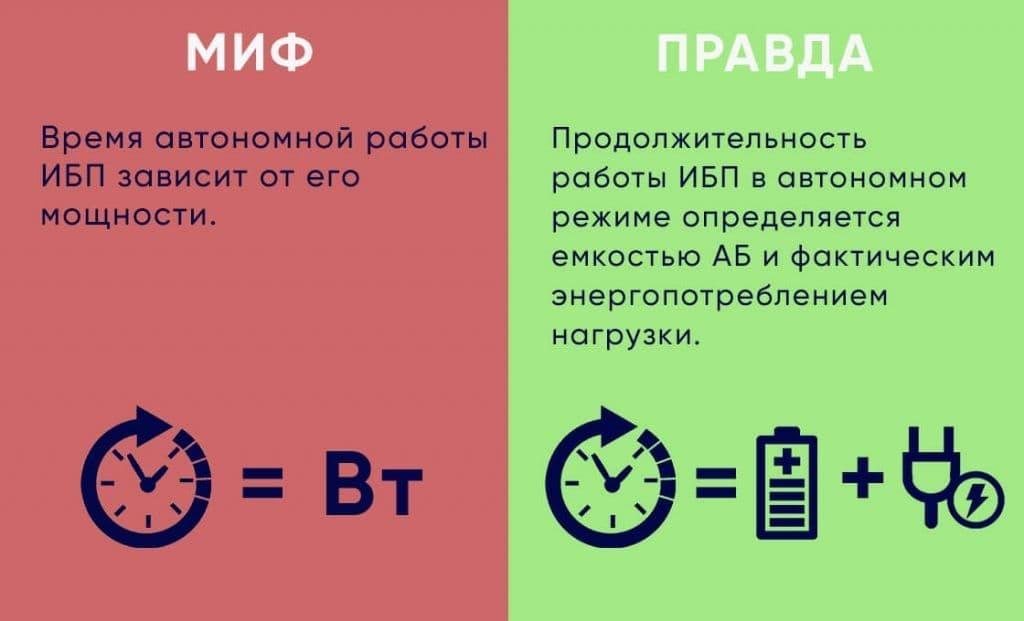 Миф об ИБП №4 картинка